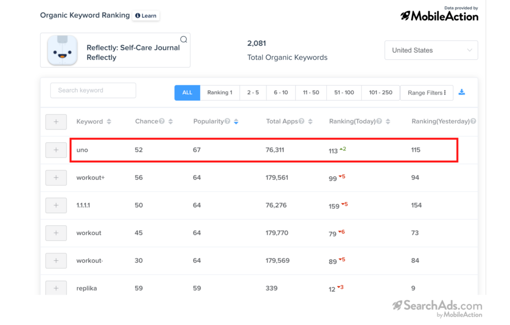 organic keyword ranking