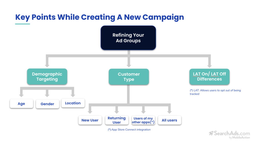 key points while creating a new campaign