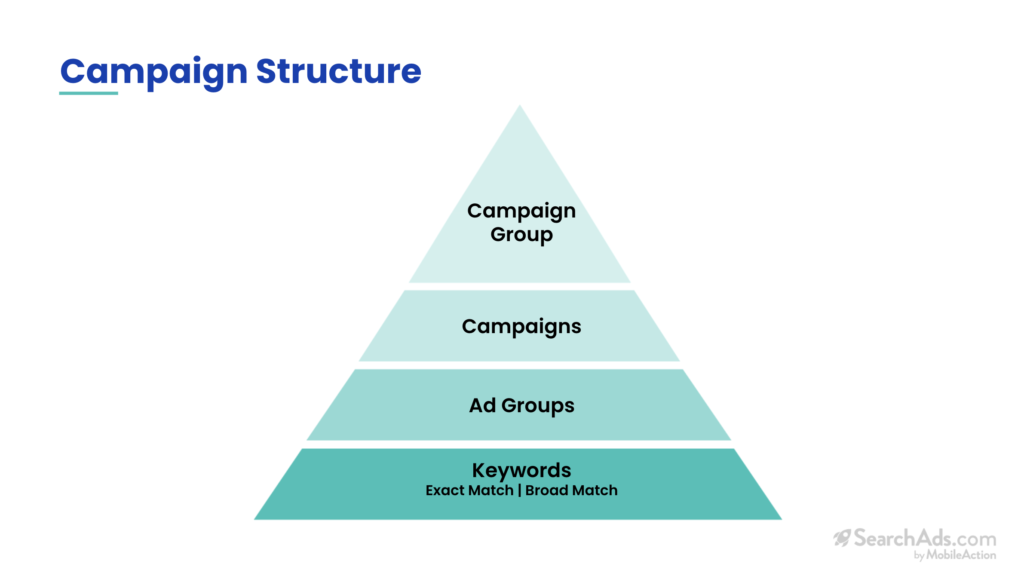 optimal campaign structure