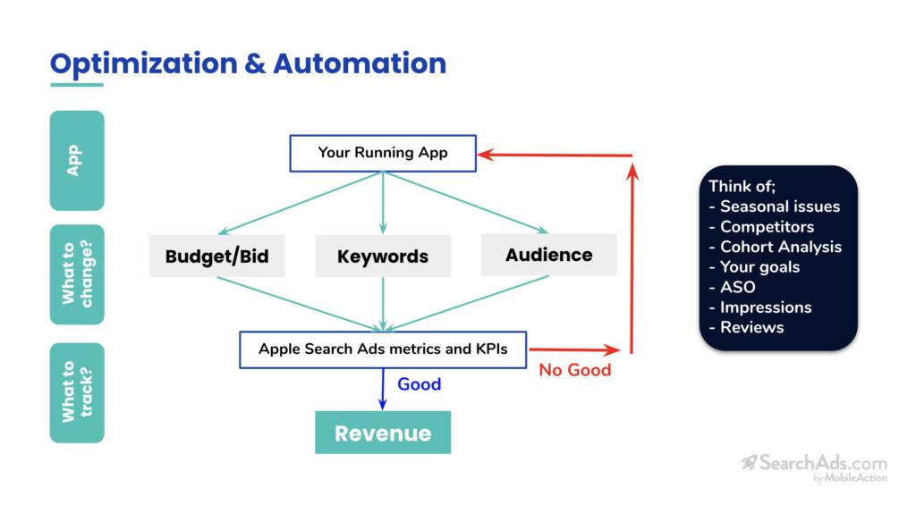 optimization and automation