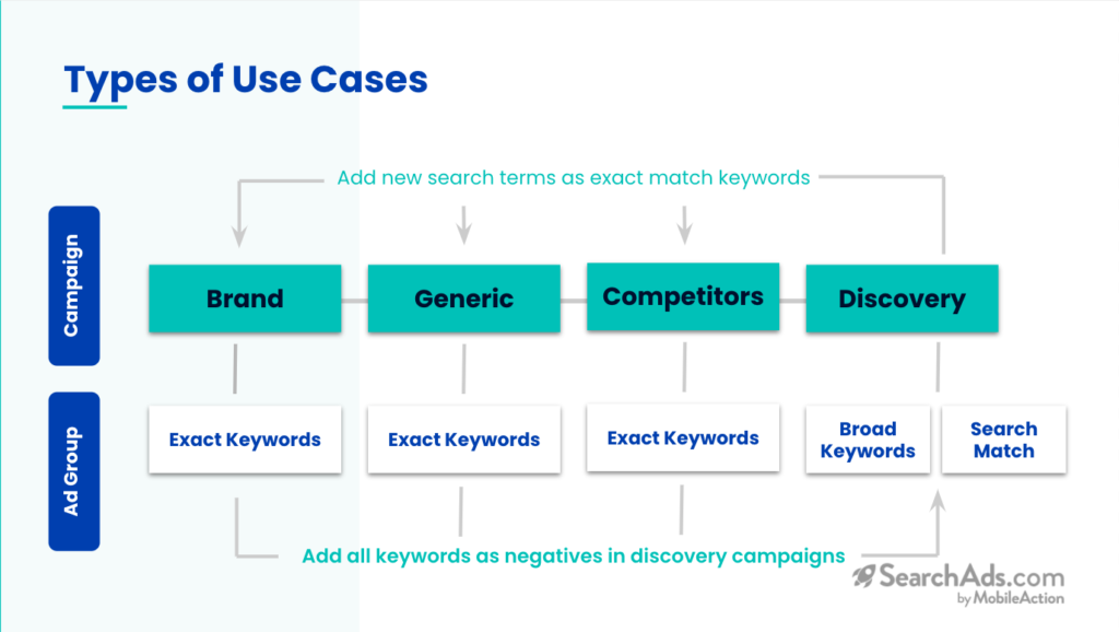 types of use cases