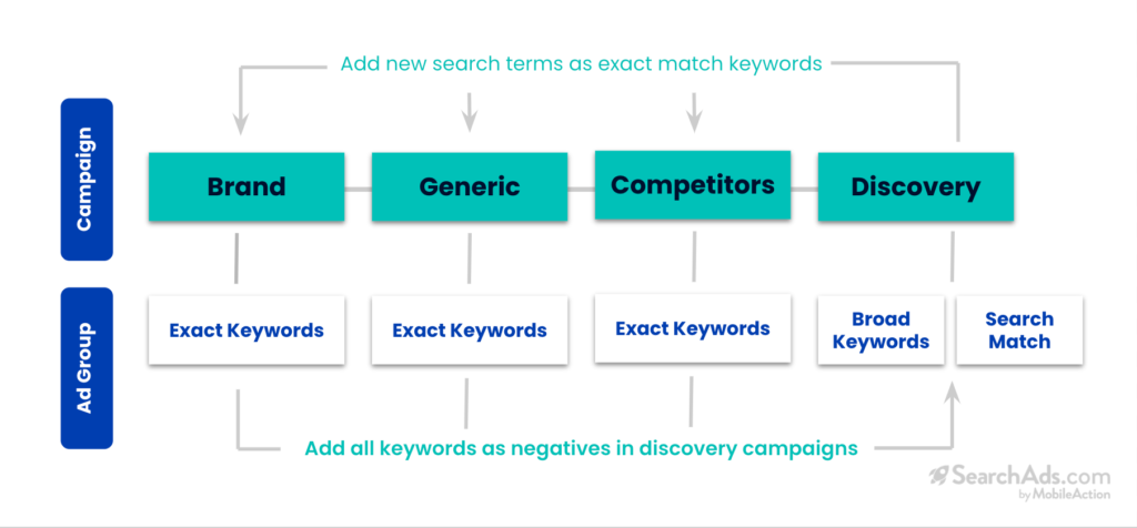 apple search campaign structure keyword match type