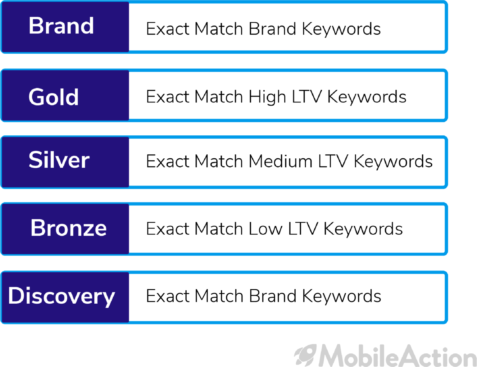 Creating a Value-Based Account Structure for Apple Search Ads