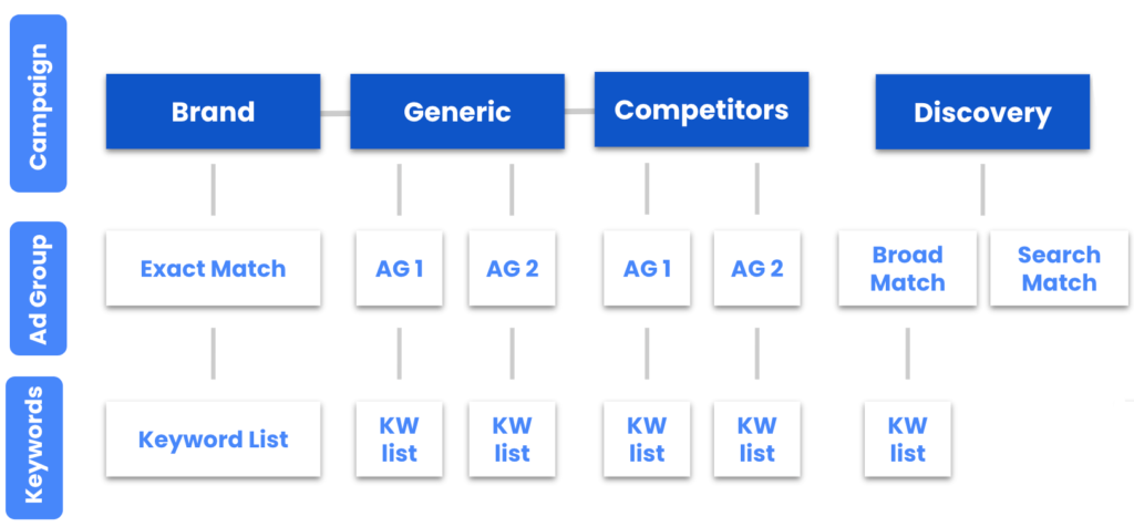 apple search ads campaign structure