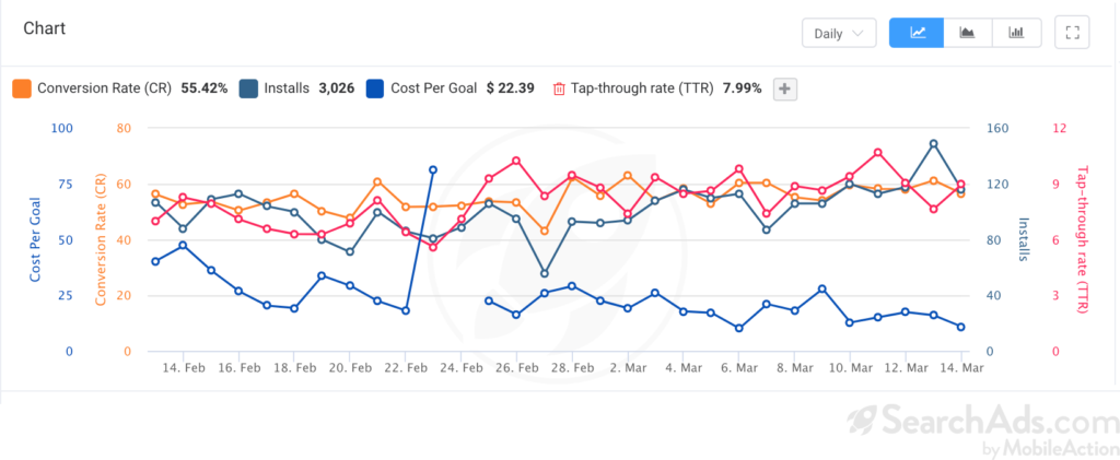 apple search ads finance apps